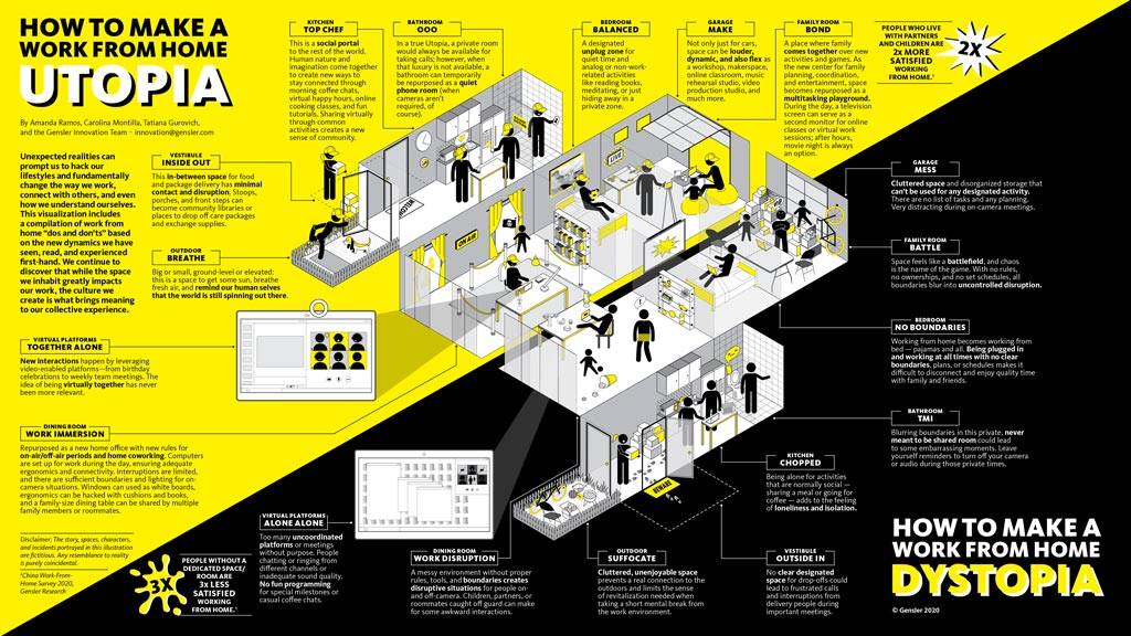 Gensler working from home image build culture virtual