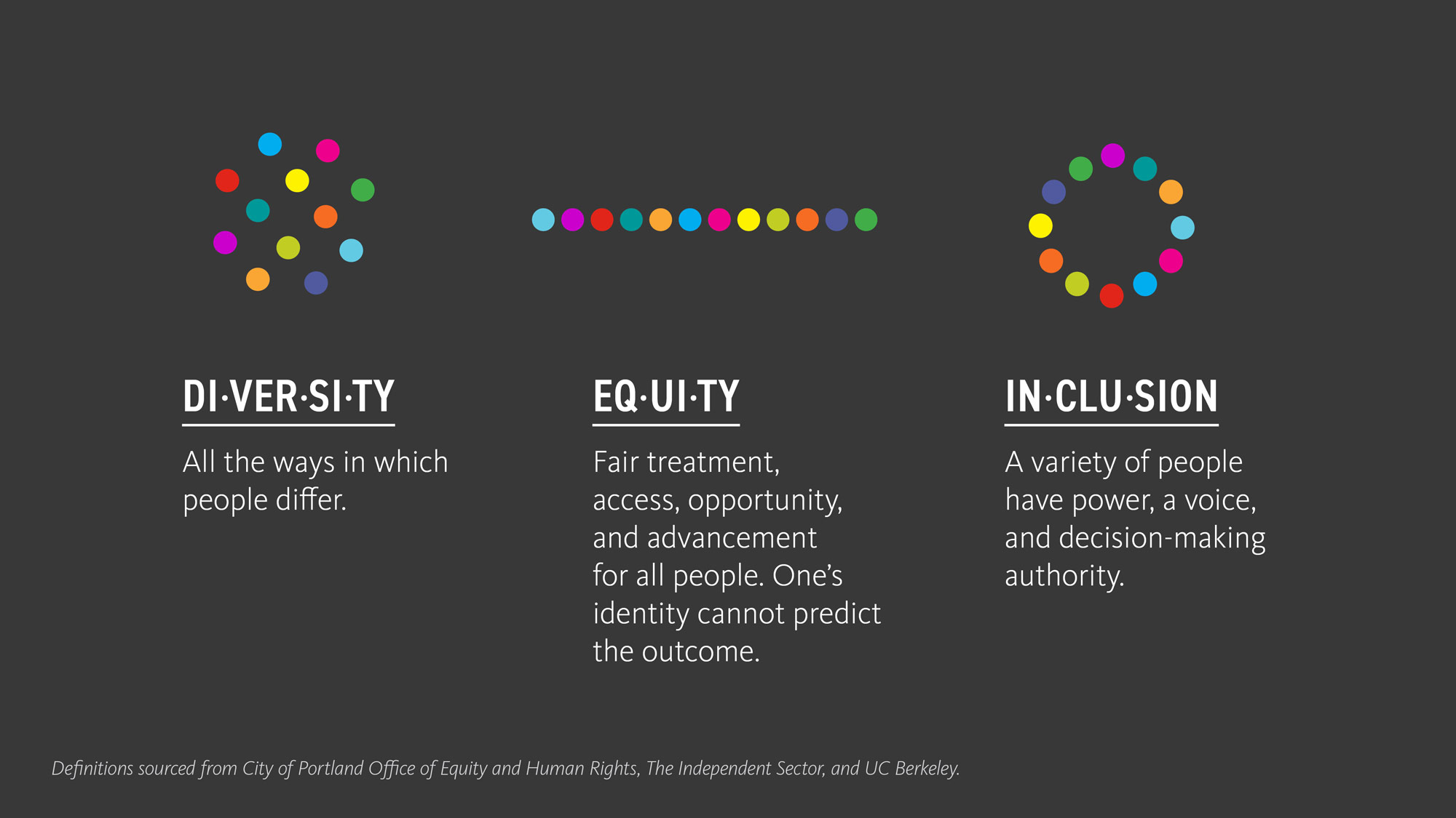 "An infographic with definitions for Diversity (""all the ways in which people differ""), Equity (""Fair treatment, access, opportunity and advancement for all people""), and Inclusion (""a variety of people have power, a voice, and decision-making authority)."