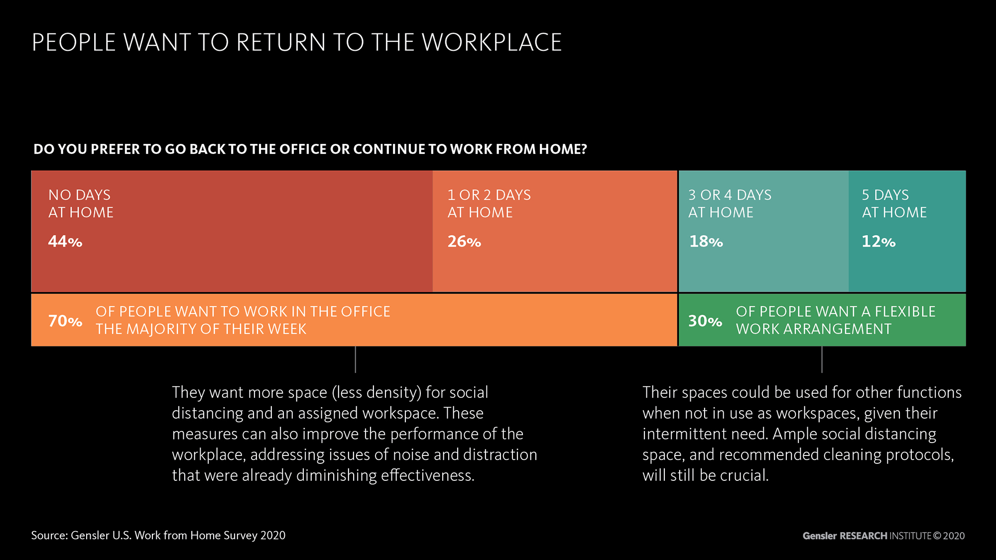 Info Graphic: People Want to Return to the Workplace.