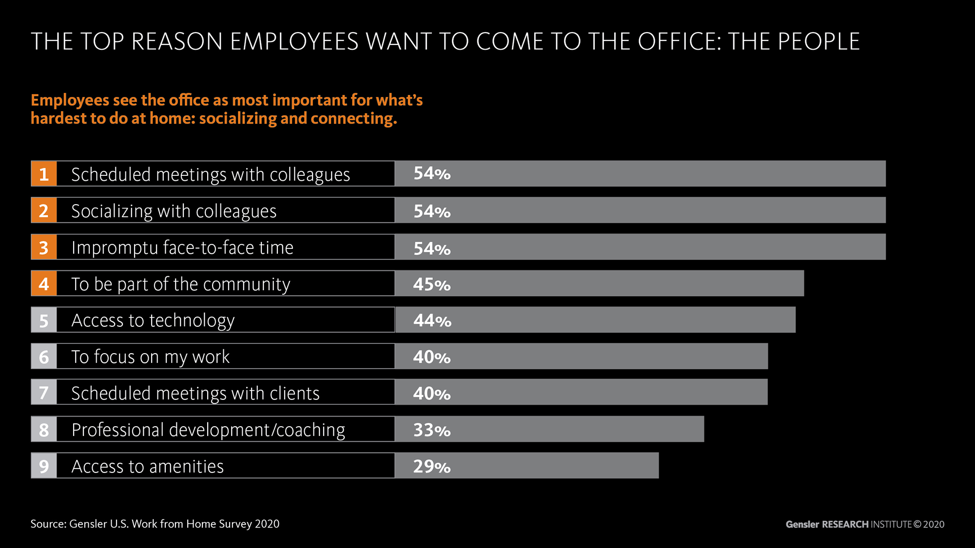 Info Graphic: The Top Reason Employees Want to Come to the Office: The People