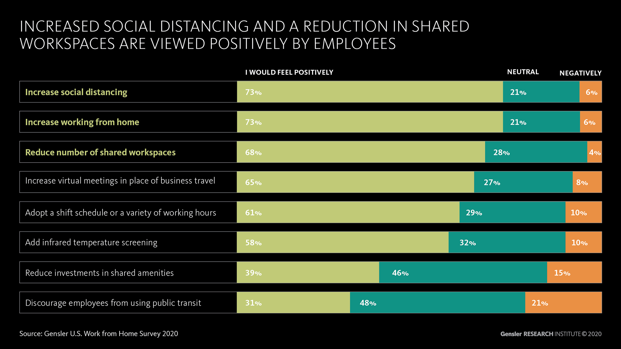 Info Graphic: Increased social distancing and a reduction in shared workspaces are viewed positively by employees