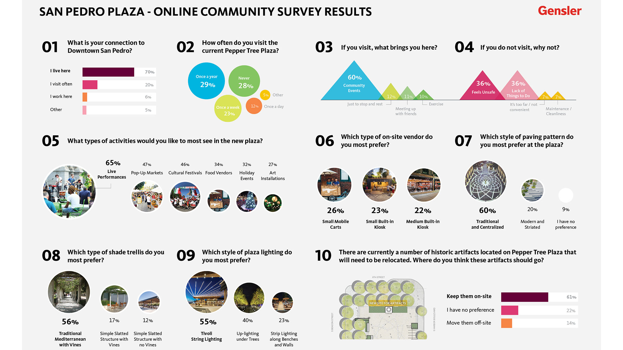 The community engagement survey results for the San Pedro Plaza project